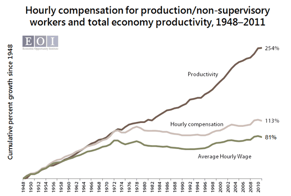 Graph showing Productivity and Wages